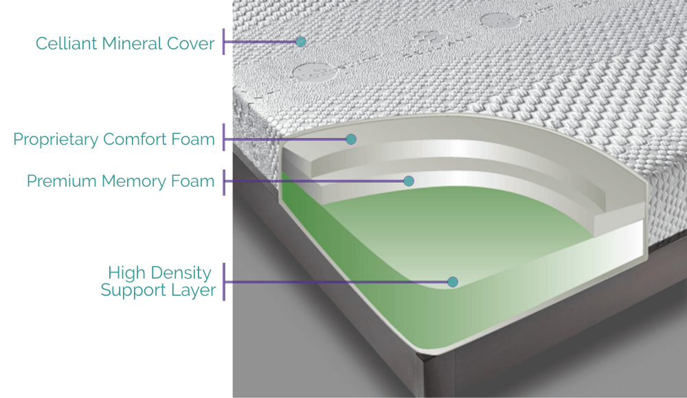 Mattress Cutaway Showing the Technology in the BioPosture Mattress